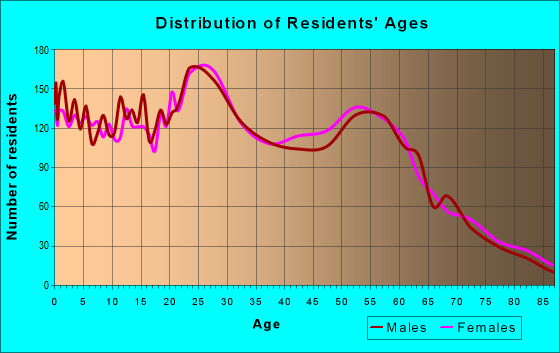 Age and Sex of Residents in zip code 83204