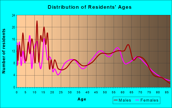 Age and Sex of Residents in zip code 83213