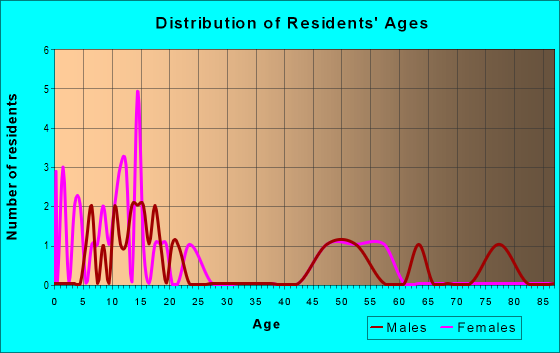 Age and Sex of Residents in zip code 83220