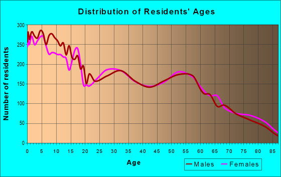 Age and Sex of Residents in zip code 83221