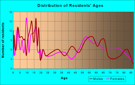 Age and Sex of Residents in zip code 83234