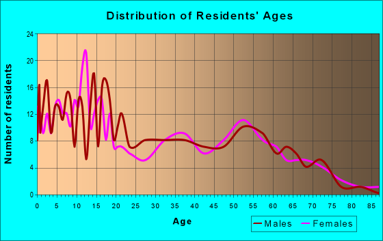 Age and Sex of Residents in zip code 83262