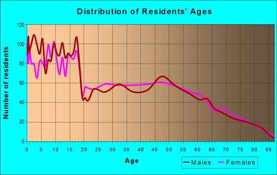 Age and Sex of Residents in zip code 83274