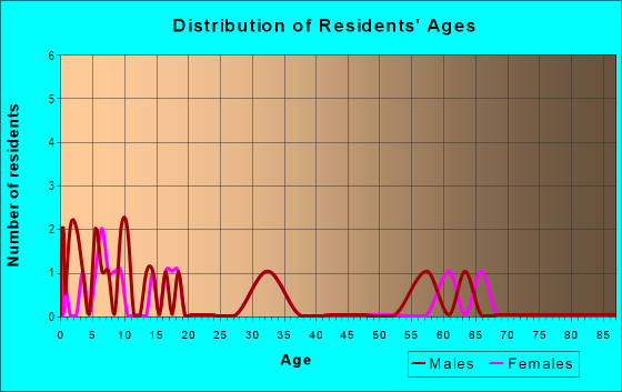 Age and Sex of Residents in zip code 83281