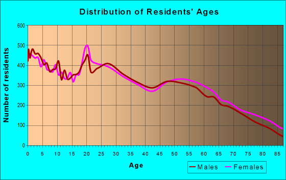 Age and Sex of Residents in zip code 83301
