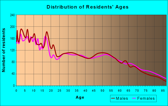 Age and Sex of Residents in zip code 83318