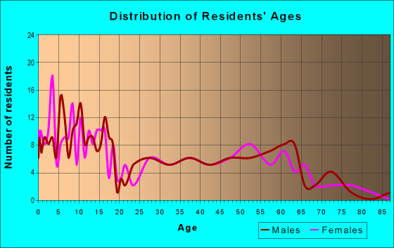 Age and Sex of Residents in zip code 83320