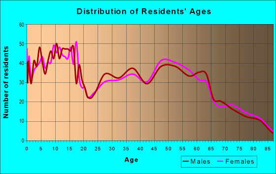 Age and Sex of Residents in zip code 83328