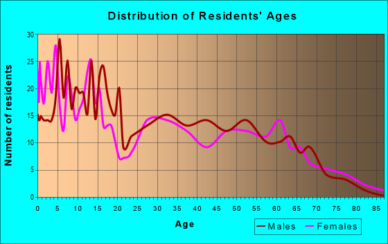 Age and Sex of Residents in zip code 83334