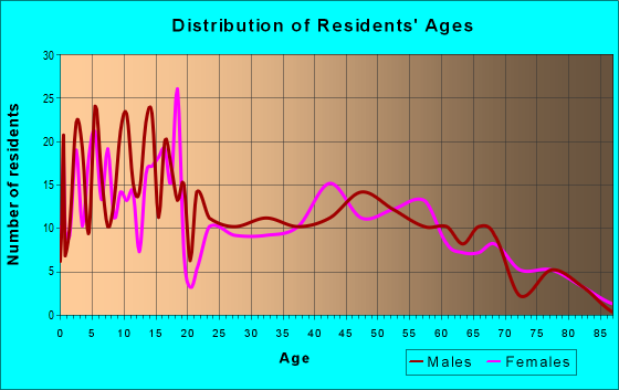 Age and Sex of Residents in zip code 83335