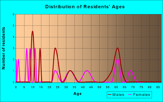 83354 Zip Code (Sun Valley, Idaho) Profile - homes