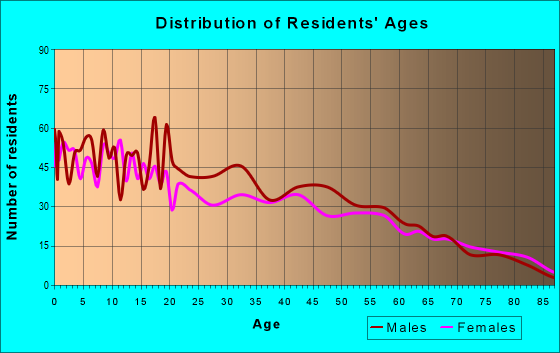 Age and Sex of Residents in zip code 83355