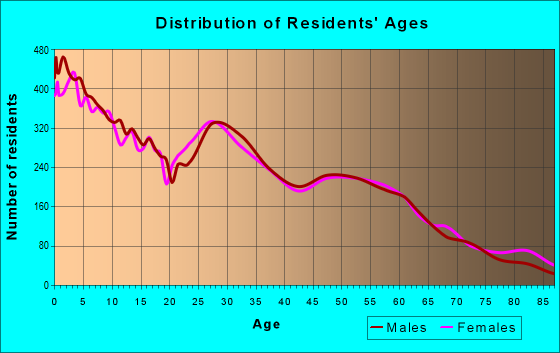 Age and Sex of Residents in zip code 83401