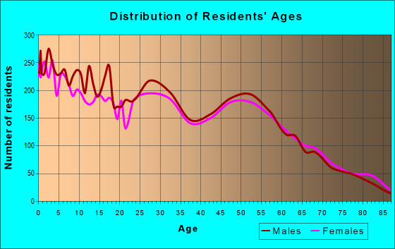 Age and Sex of Residents in zip code 83402