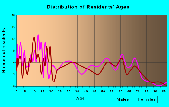 Age and Sex of Residents in zip code 83431