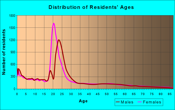 Age and Sex of Residents in zip code 83440
