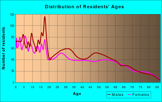 Age and Sex of Residents in zip code 83445