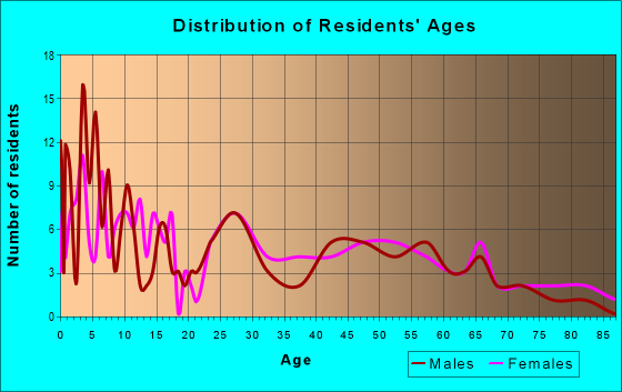Age and Sex of Residents in zip code 83451