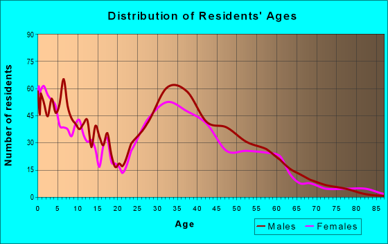 Age and Sex of Residents in zip code 83455