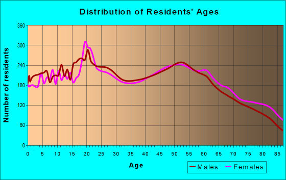 Age and Sex of Residents in zip code 83501
