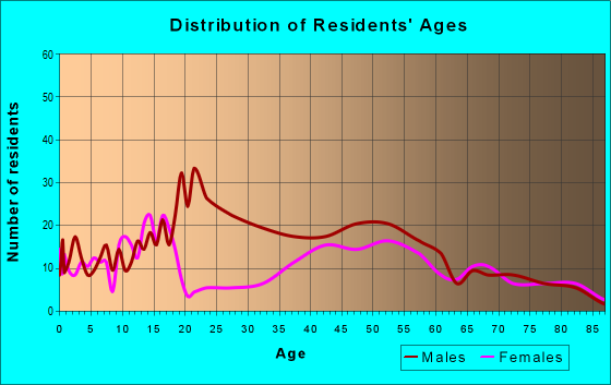 Age and Sex of Residents in zip code 83522
