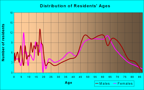 Age and Sex of Residents in zip code 83553