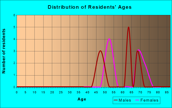Age and Sex of Residents in zip code 83601