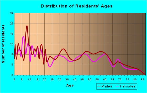 Age and Sex of Residents in zip code 83624