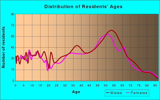 Age and Sex of Residents in zip code 83638