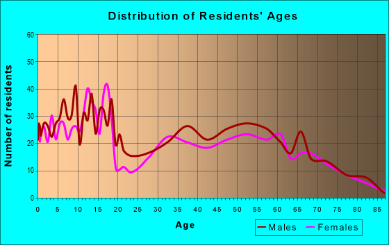 Age and Sex of Residents in zip code 83641