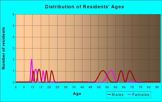 Age and Sex of Residents in zip code 83666