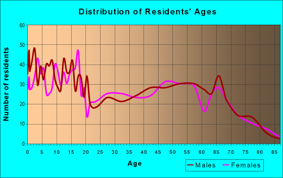 Age and Sex of Residents in zip code 83676