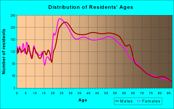 Age and Sex of Residents in zip code 83702