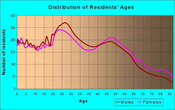 Age and Sex of Residents in zip code 83704