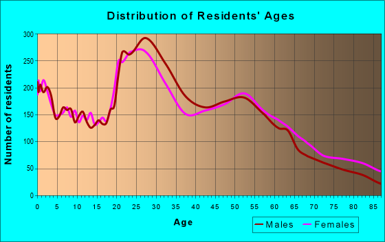 Age and Sex of Residents in zip code 83705