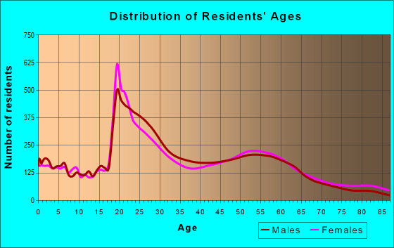 Age and Sex of Residents in zip code 83706