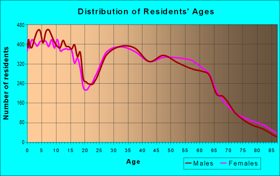 Age and Sex of Residents in zip code 83709