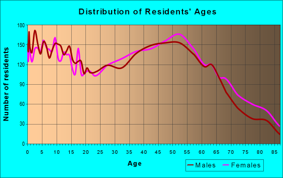 Age and Sex of Residents in zip code 83714