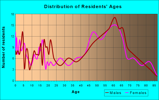 Age and Sex of Residents in zip code 83811