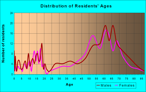 Age and Sex of Residents in zip code 83833
