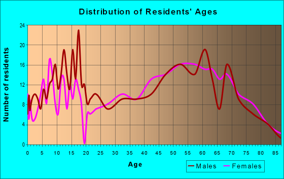 Age and Sex of Residents in zip code 83849