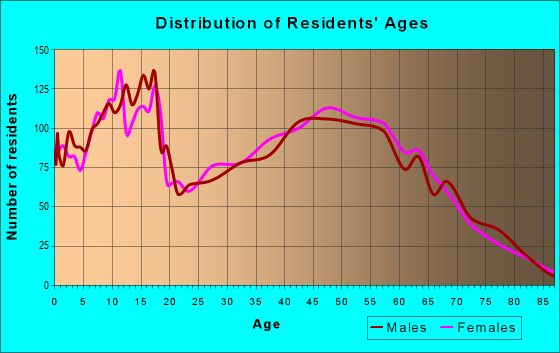 Age and Sex of Residents in zip code 83858