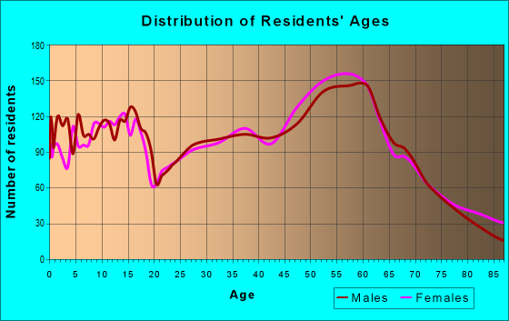 Age and Sex of Residents in zip code 83864