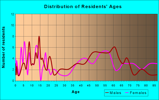 Age and Sex of Residents in zip code 83867