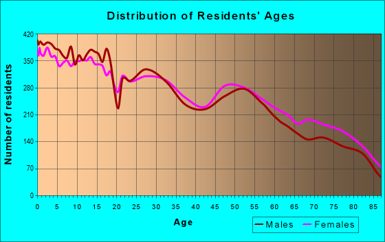 Age and Sex of Residents in zip code 84010