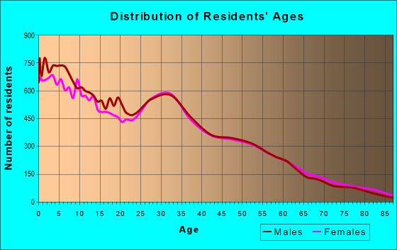 Age and Sex of Residents in zip code 84015