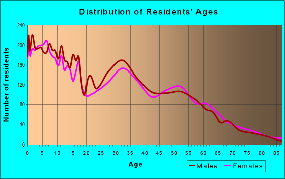 Age and Sex of Residents in zip code 84025