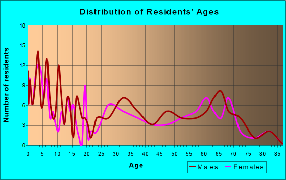 Age and Sex of Residents in zip code 84028