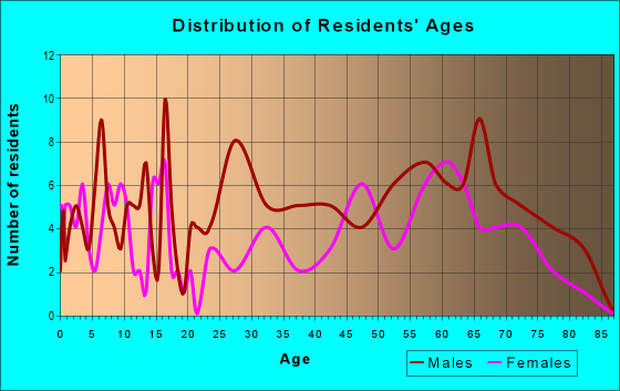 Age and Sex of Residents in zip code 84046
