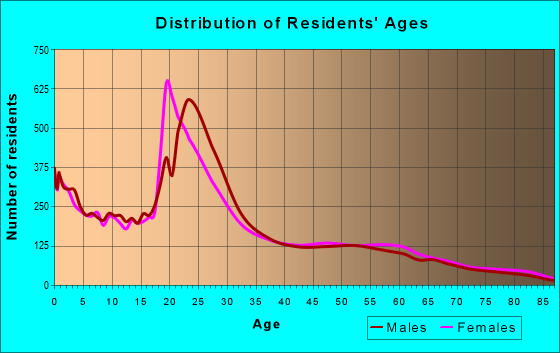 Age and Sex of Residents in zip code 84058